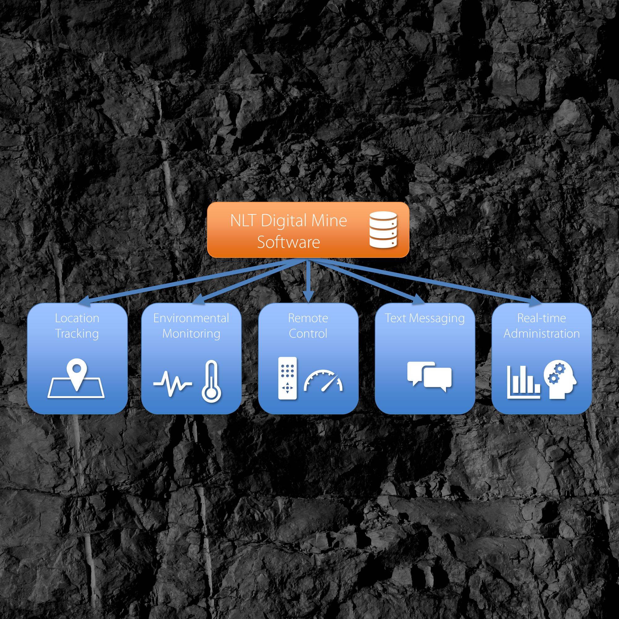 NLT Digital Mine Software
